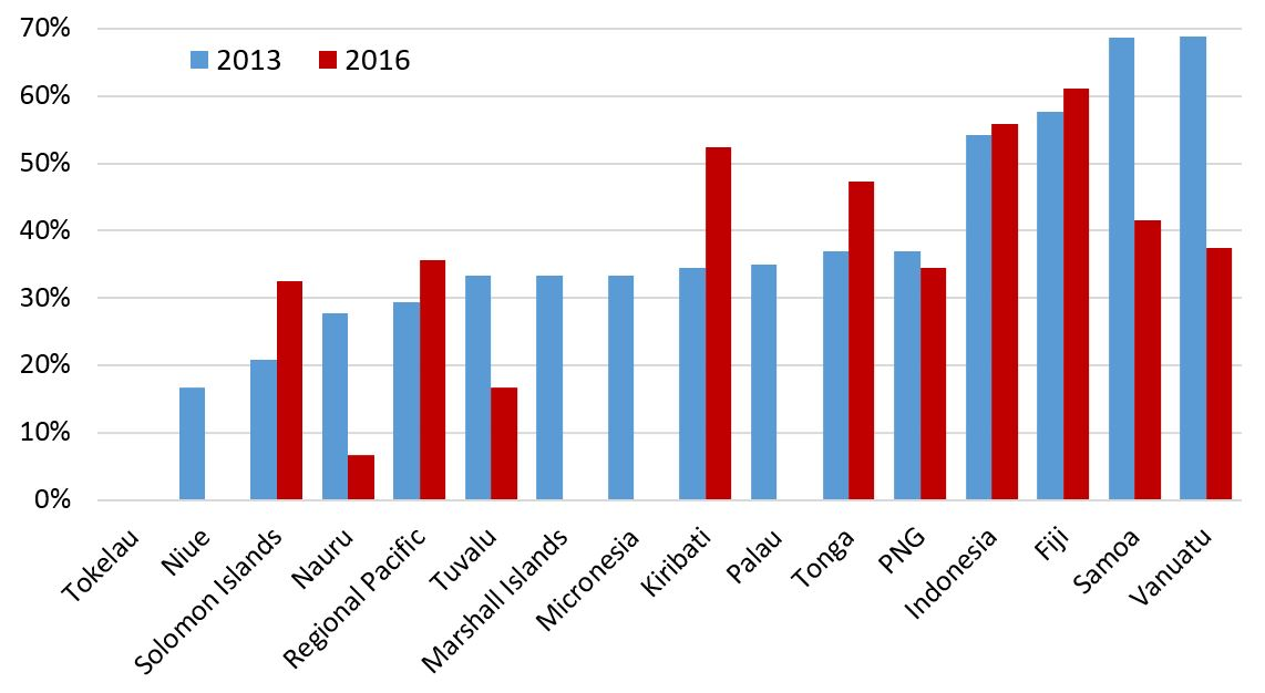 Figure 2: Average availability of project documentation by country, 2013 & 2016