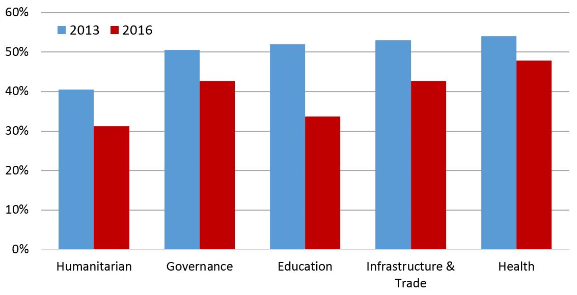 Figure 3: Average availability of project documentation by sector, 2013 & 2016