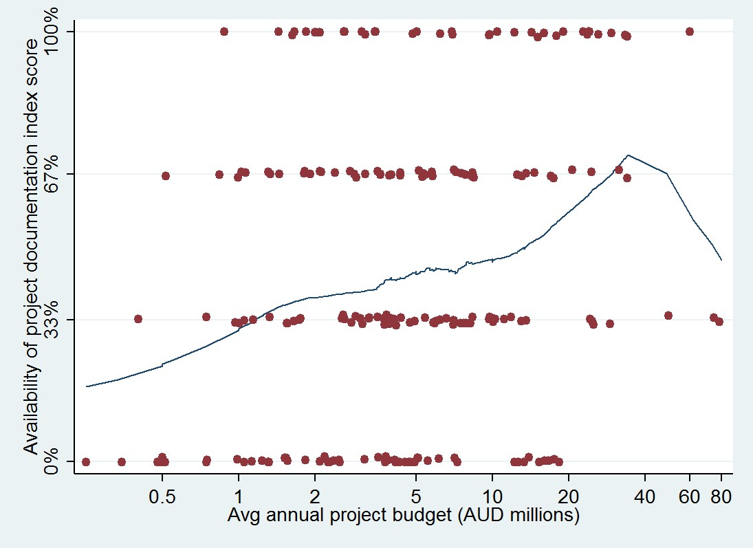 Figure 4: Availability of project documentation and annual project budget