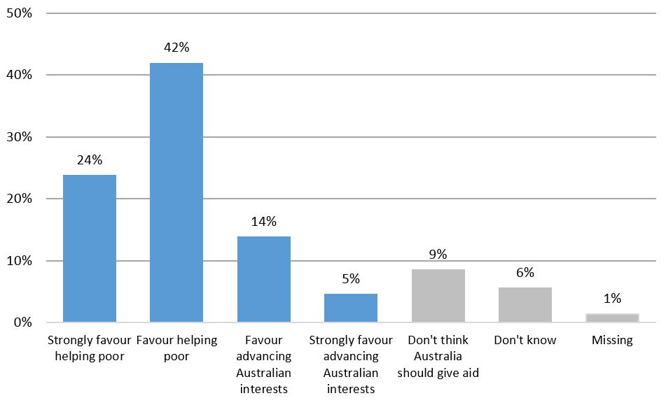 Figure 1: Preference for why aid is given