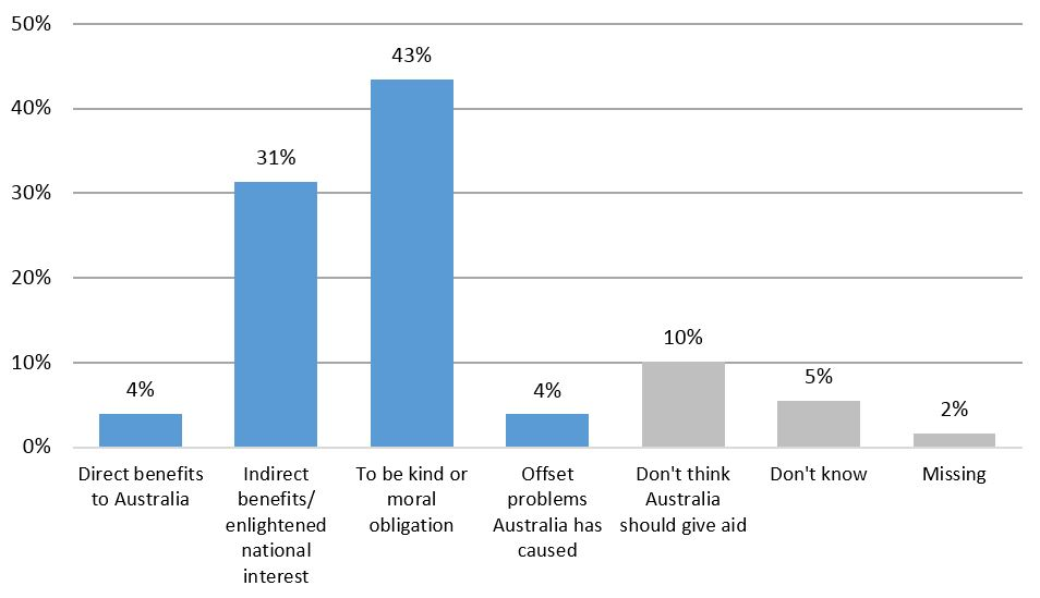 Figure 2: Preferences for giving aid