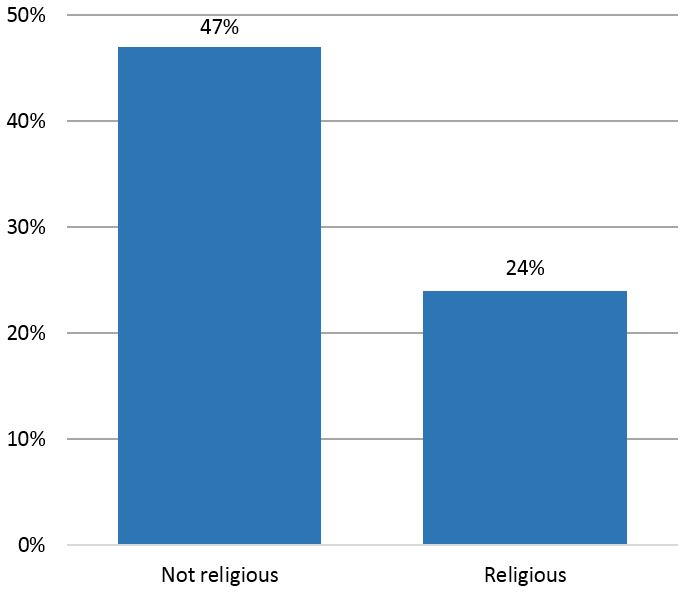Probability of female CEO/director if NGO is religious