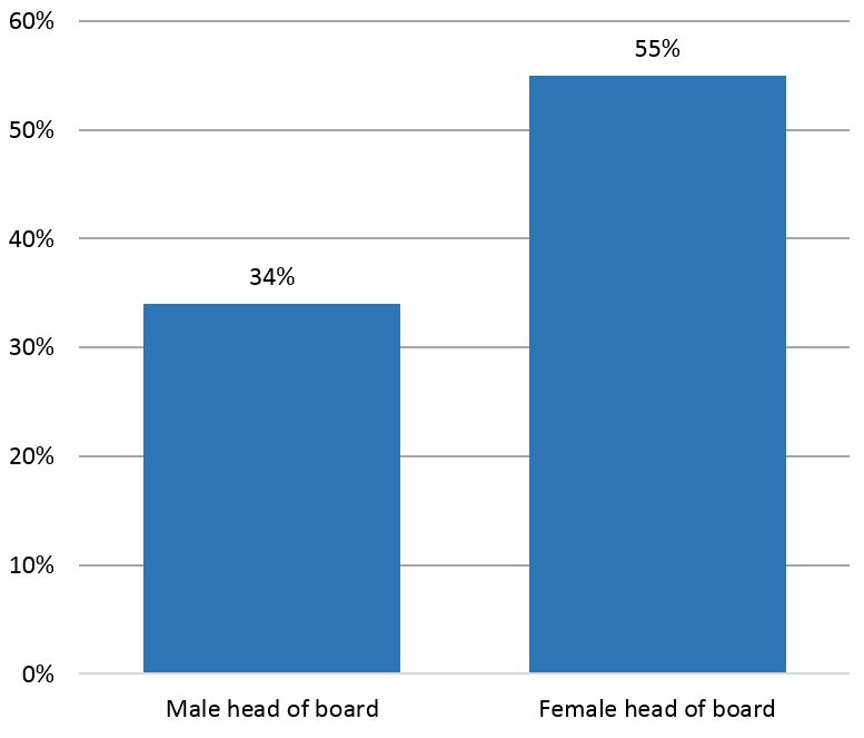 Probability of female CEO/director if board head is male/female