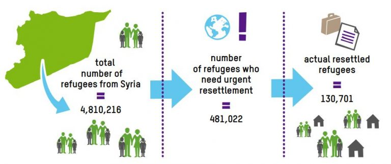 Graphic - number of refugees and resettlement figures (Oxfam 'Where there's a will, there's a way' report, p. 6)