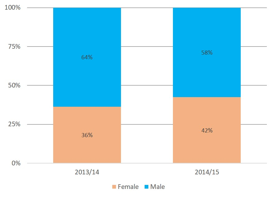 Gender of CEO/director of Australian aid NGOs, 2013/14 and 2014/15