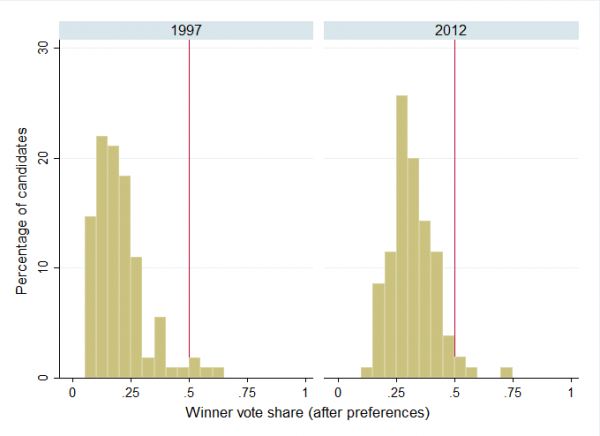 Histograms of winning candidate vote shares in 1997 and 2012