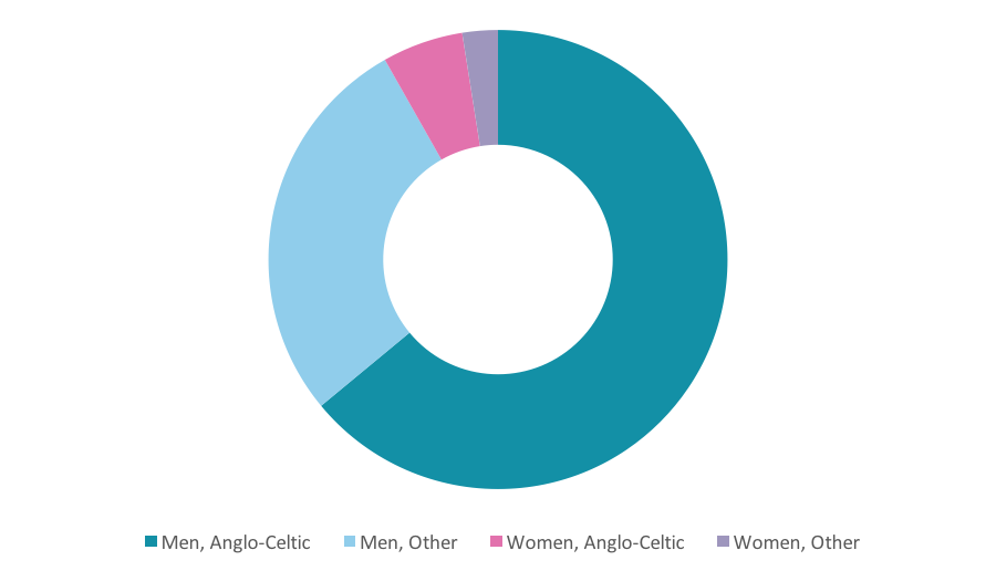 Figure 1: Gender and ethnicity of ASX Company Directors in 2015, by percentage