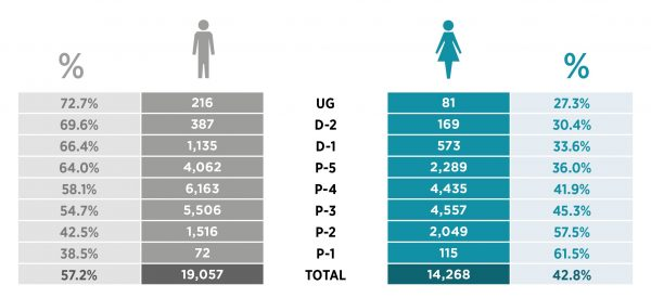 Figure 2: Representation of women in the UN, by level