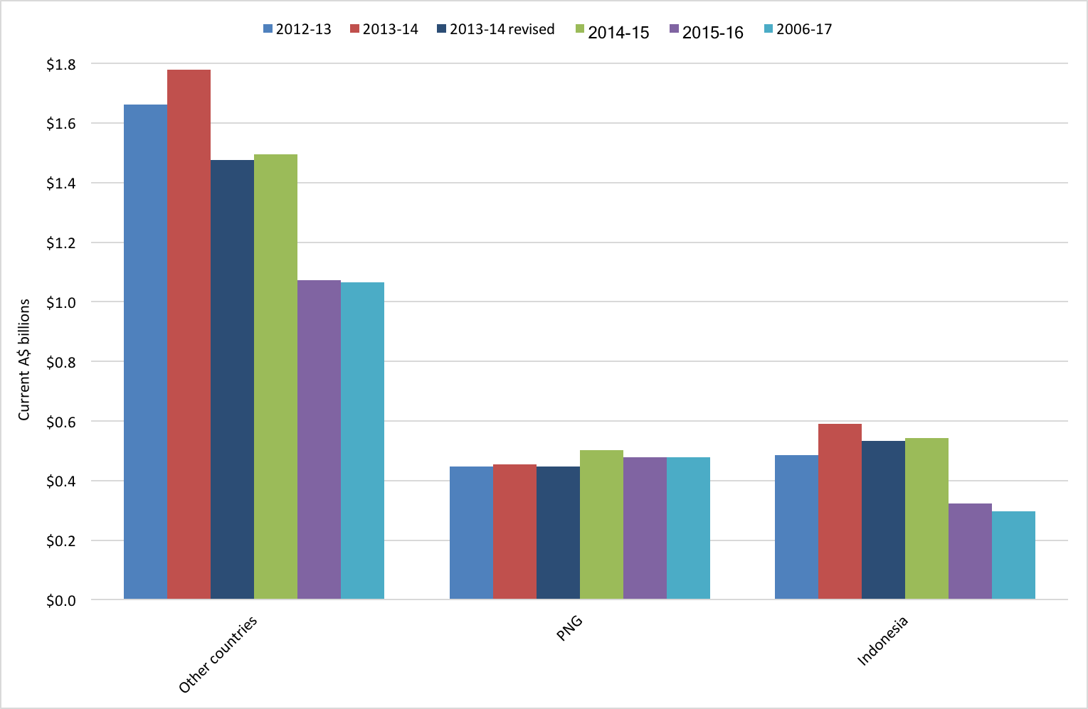 Figure 1: Country allocations in Australian aid budgets