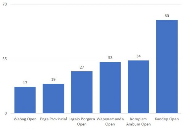 Candidate numbers in Enga Province constituencies in the 2012 election