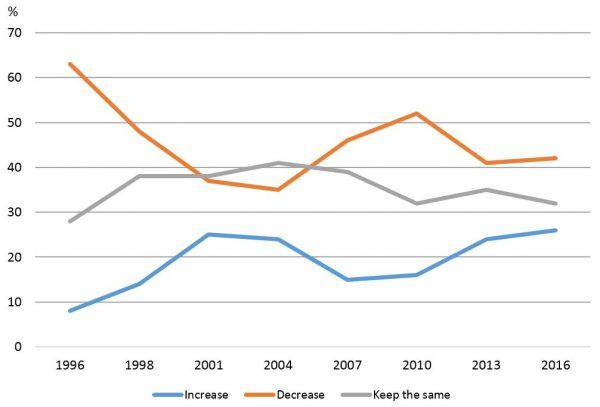 Figure 1: Attitudes towards the level of immigration in Australia
