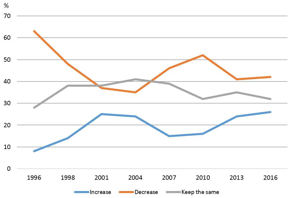 Figure  Attitudes Towards The Level Of Immigration In Australia