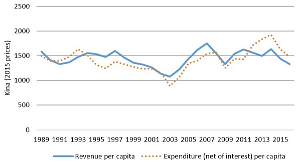 PNG Budget database - Revenue and expenditure per capita