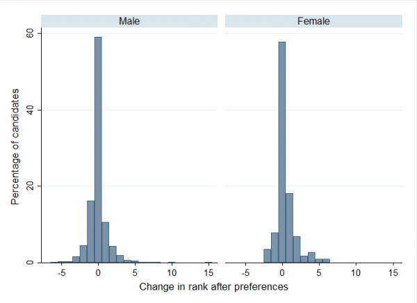 Histogram of changes in candidate ranks before and after preferences were allocated