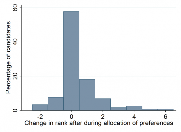 Histogram of changes in women candidate ranks before and after preferences were allocated