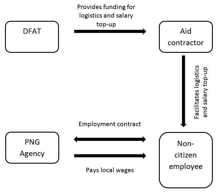 Figure 1: Proposed model for engagement of aid-funded non-citizens