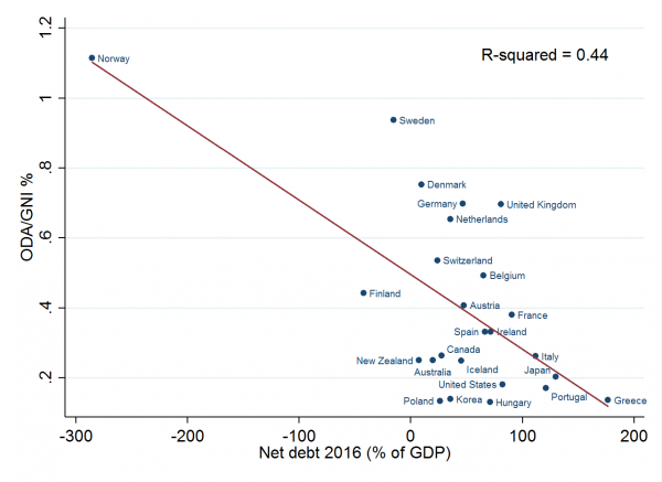 Net Debt and ODA/GNI