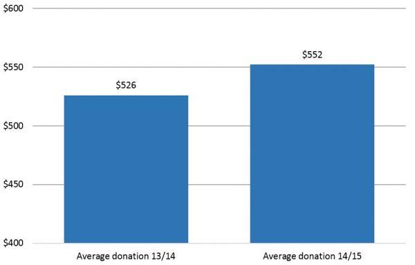 Inflation adjusted average donation size