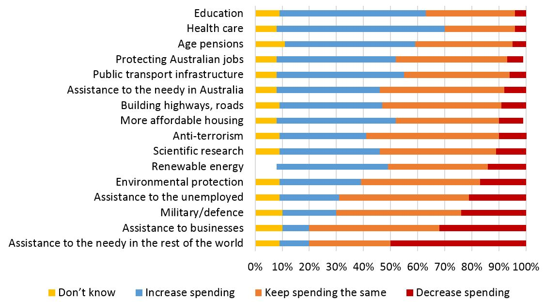 Guardian Essential poll on budget spending areas (2 May 2017)