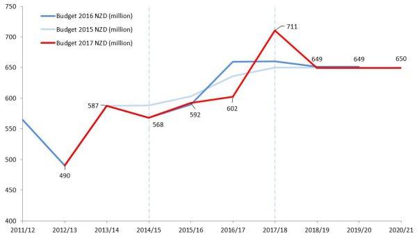 New Zealand aid budgets 2015/16, 2016/17 & 2017/18