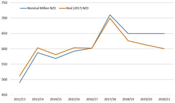 Nominal and inflation adjusted aid levels 2017/18 budget