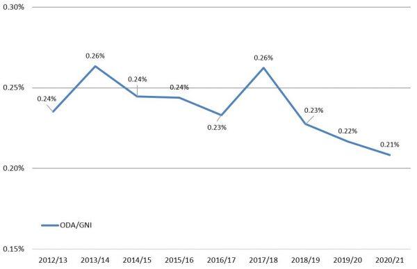 NZ ODA/GNI trends from 2017 budget