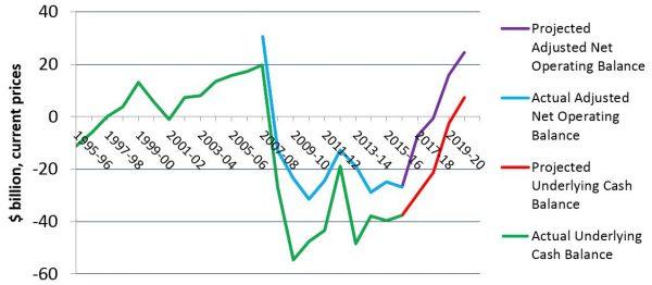 Figure 1: Adjusted Net Operating Balance and Underlying Cash Balance
