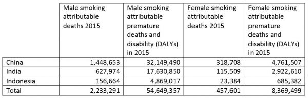 Table 1: Smoking attributable premature deaths and disability in China, India and Indonesia