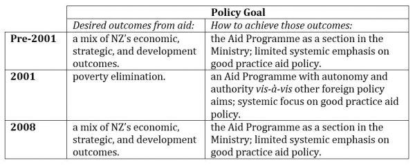 Figure 1: NZ aid policy goal changes