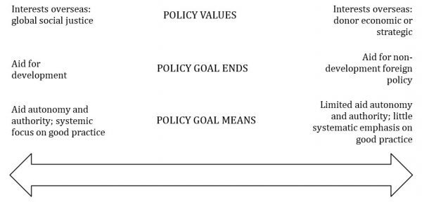 Figure 1: Aid policy change continua