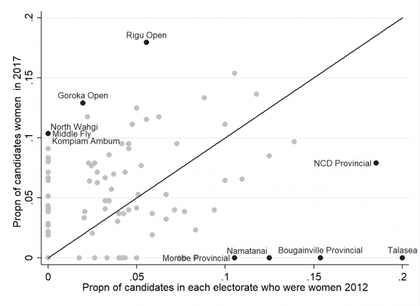 Women candidate shares by electorate, 2012 and 2017