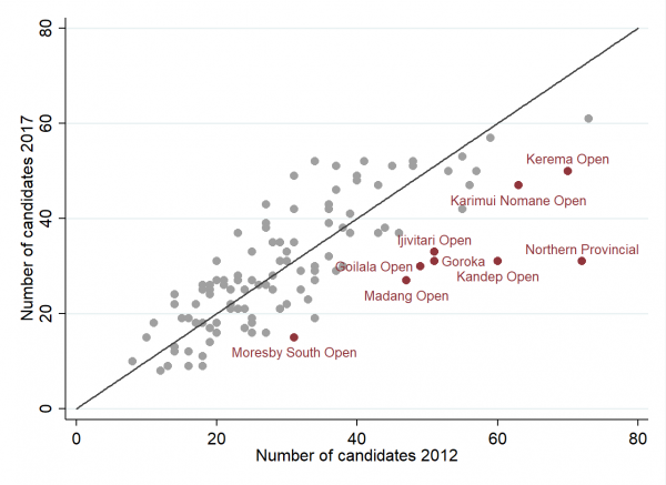 Candidate numbers by electorate, 2012 and 2017