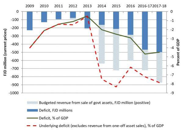 Graph 1: Fiji budgets: Deficits and asset sales