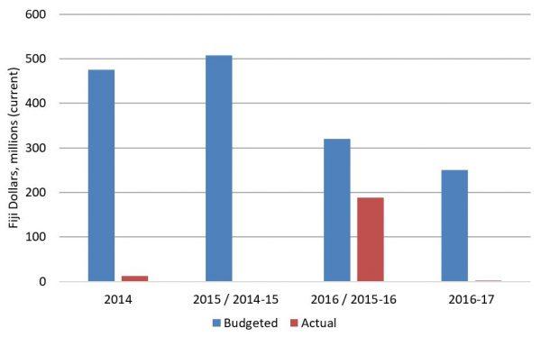 Graph 2: Asset sales: Budgeted vs actual revenue