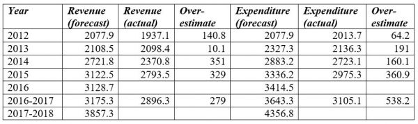 Table 1: Actual vs budgeted revenue and expenditure