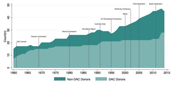 Figure 1: Number of donor countries reporting ODA through DAC, 1960-2014