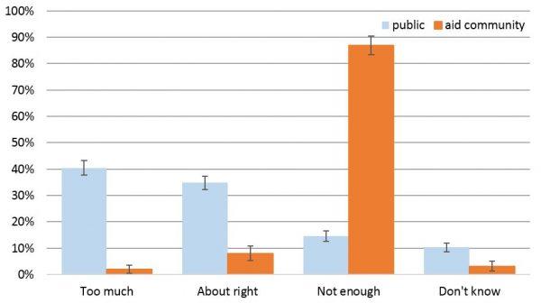 Figure 1: Australian aid volume