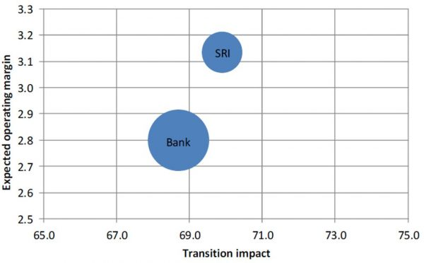Figure 1: Transition impact/debt financial return assessment of SEI/SRI