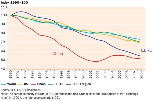 Figure 2: Carbon intensity of GDP