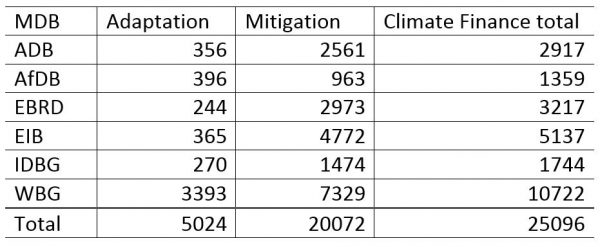 Table 1: MDB climate finance 2015 ($US millions)