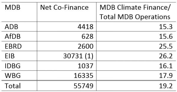Table 2: MDB climate co-finance ($US million)