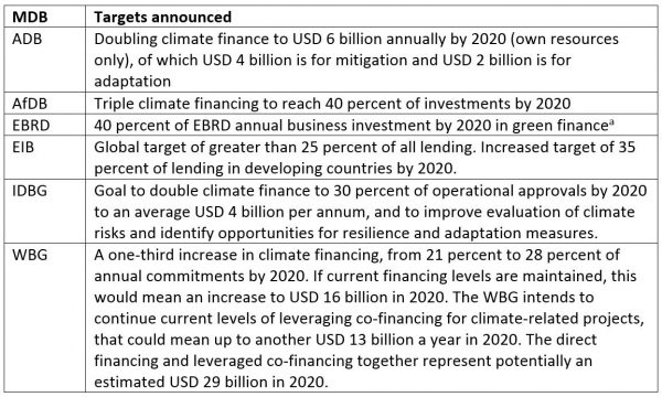 Table 3: Targets announced by MDBs to support climate action