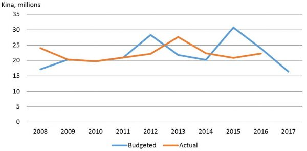 Figure 3: Auditor-General's Office allocations and spending (2016 prices)