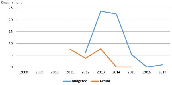Figure 4: Taskforce Sweep and ICAC allocations and spending (2016 prices)
