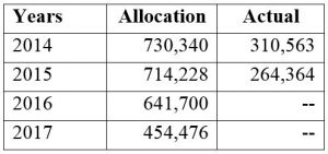 Table 1: Financial Intelligence Unit allocations and spending (kina, 2016 prices)