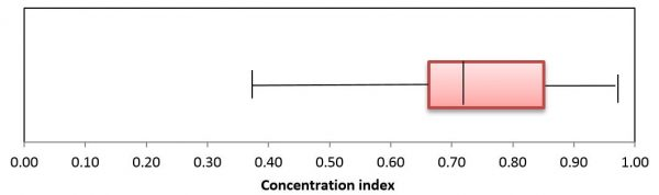 Figure 2: Geographical migrant concentration index for the Pacific countries, 2015