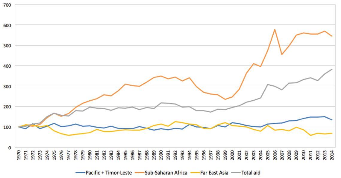 Figure 2: Official Development Assistance (Index, 1970=100)