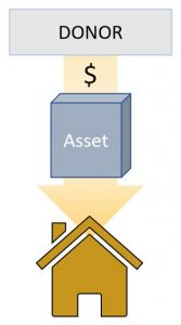 Figure 1 (gifting assets to households)