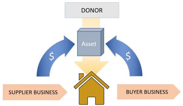 Figure 2 (securing a business' contribution to the asset)