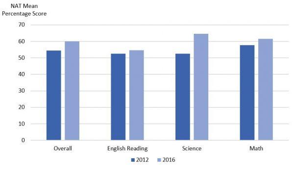 Figure 1: End-of-Program Evaluation Results – NAT Grade 3 students